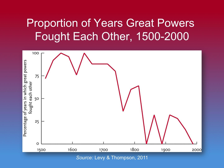 Steven Pinker's History of Violence