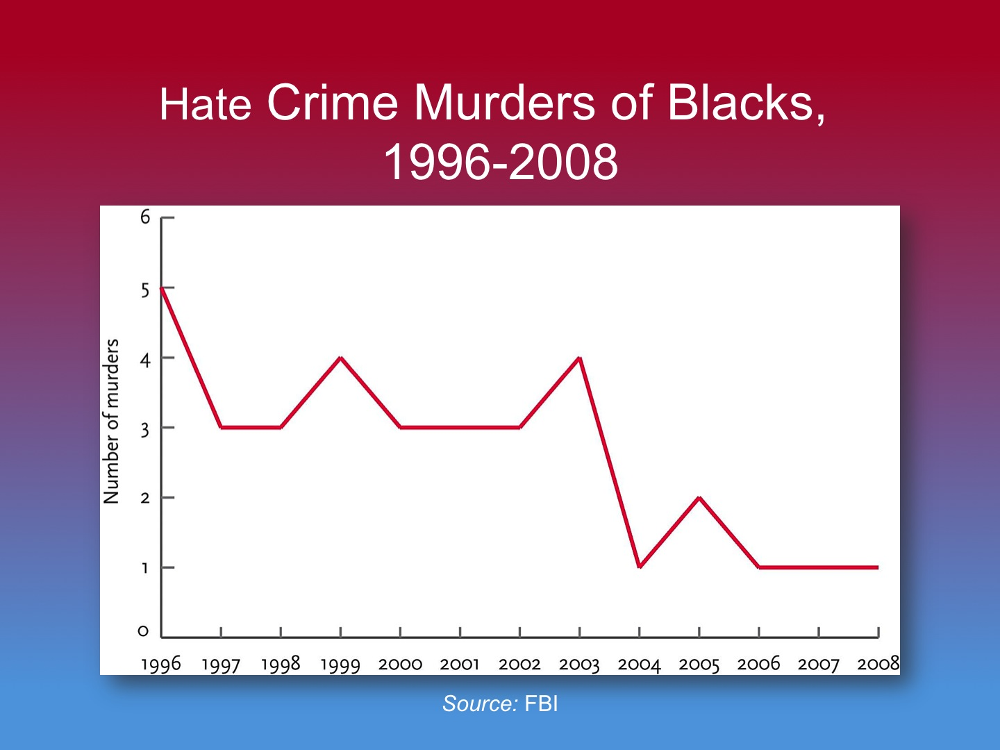history of hate crime Under 18 us code § 249 – hate crime acts, if the hate crime is committed with the use of fire, any type of firearm or dangerous weapon or bomb, the penalty is a prison term up to ten years when the hate crimes includes attempt to kidnap, kidnapping, attempted or actual aggravated sexual assault, attempt to kill or actual murder, the penalty is for.