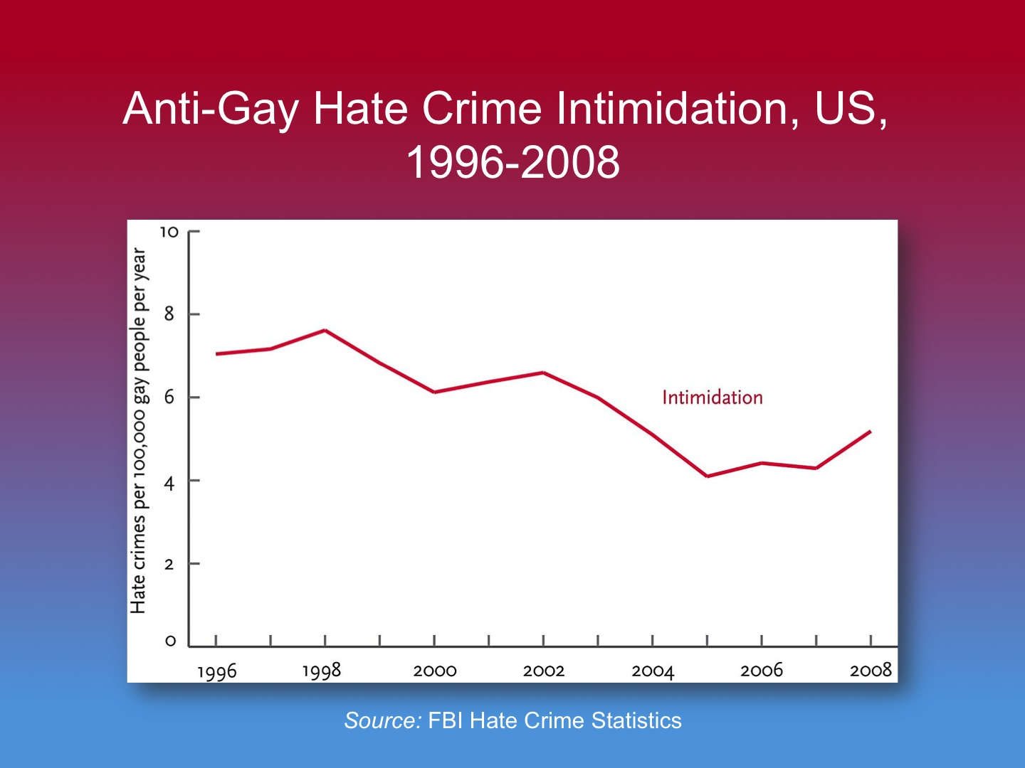 The gay rights movement has seen an increase in the number of states in the ...