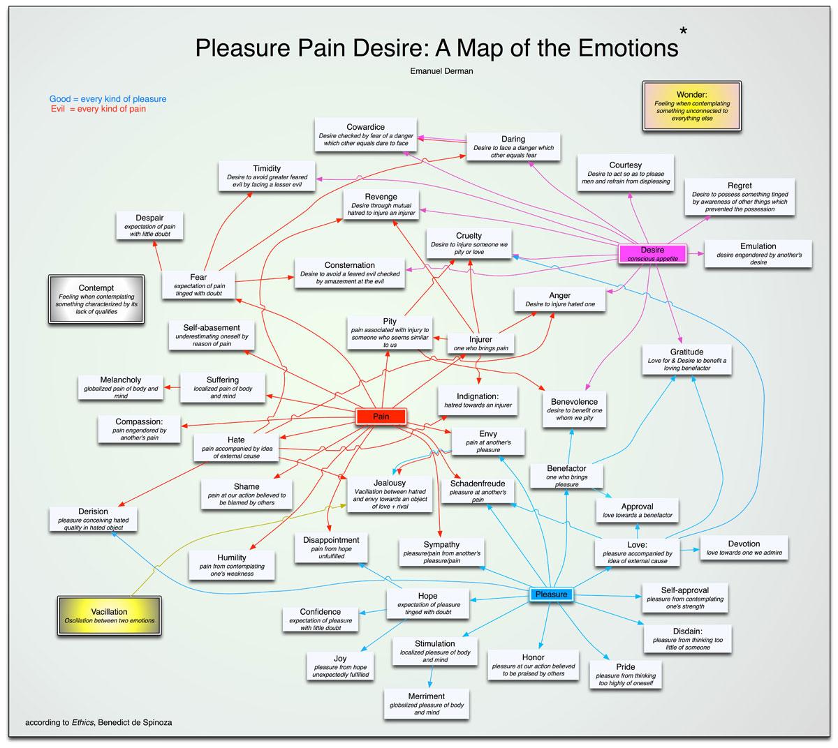 Phrase congratulate, Pleasure pain desire dread